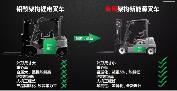 从2017到2019,杭叉电动叉车有哪些新突破?