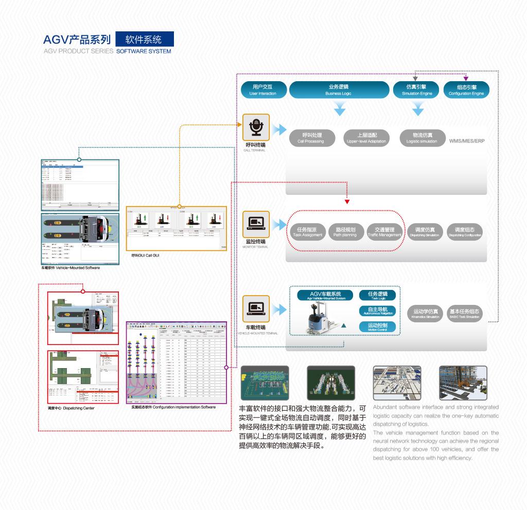 5.AGV系統軟件